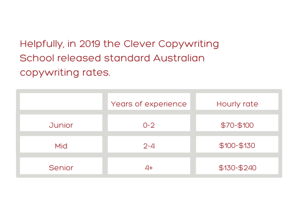Typical copywriter hourly rates-cheap-copywriter
