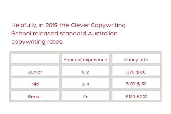 Typical copywriter hourly rates-cheap-copywriter